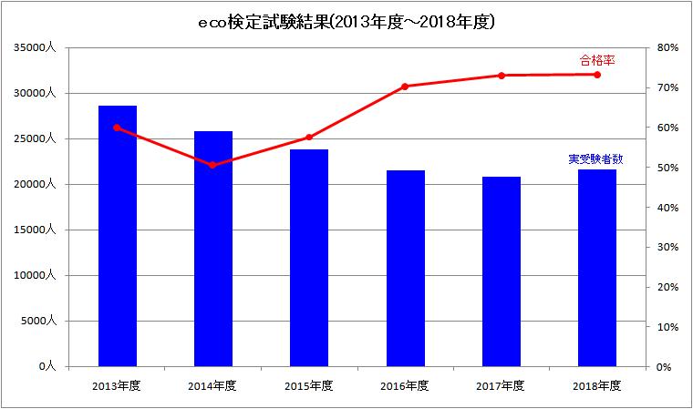 eco検定試験結果(2013年度~2018年度)_グラフ