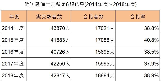 消防設備士乙種第6類結果(2014年~2018年度)_表