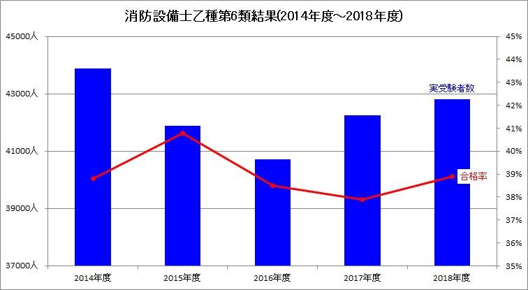 消防設備士乙種第6類結果(2014年~2018年度)_グラフ