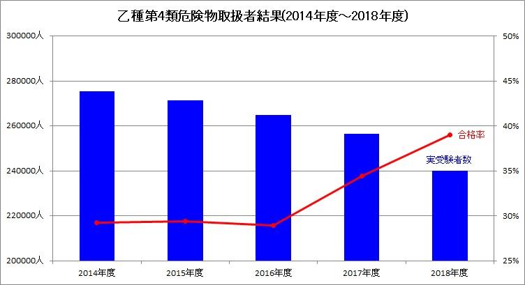 乙種第4類危険物取扱者結果(2014年度~2018年度)_グラフ