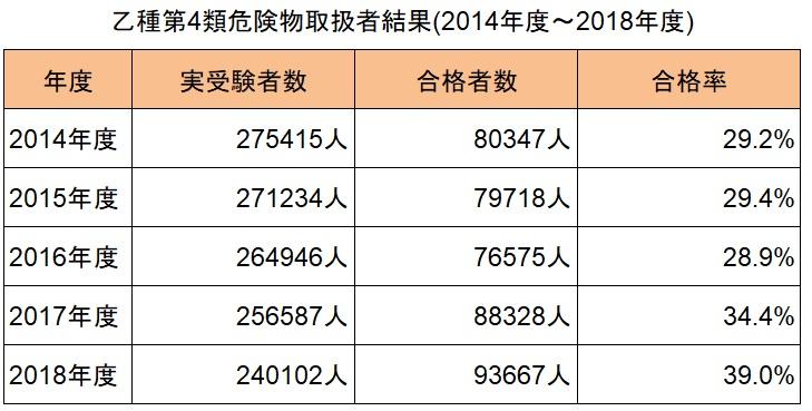 乙種第4類危険物取扱者結果(2014年度~2018年度)_表